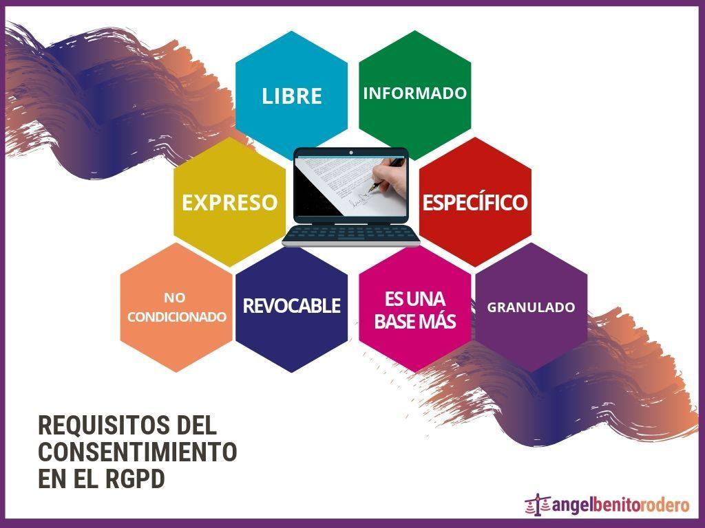 Consentimiento en el RGPD Infografia