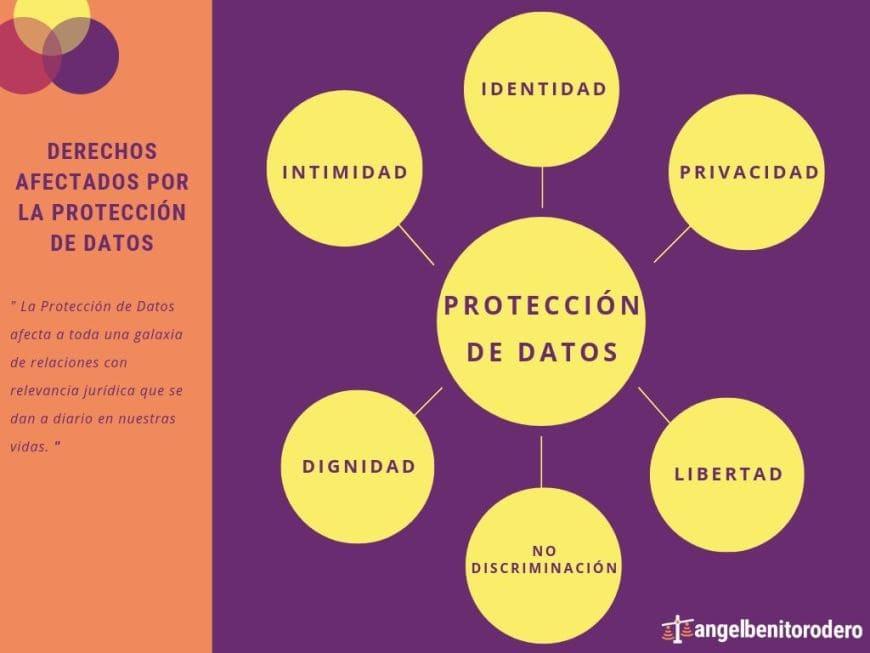 Infografía Qué es la protección de datos