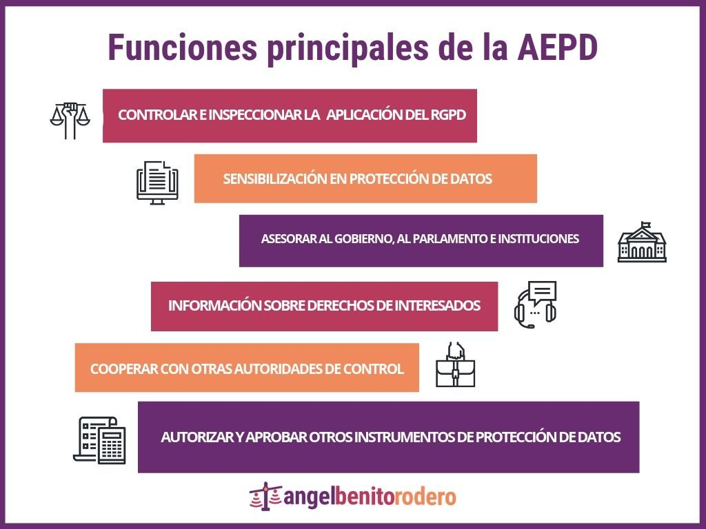 Funciones de la Agencia Española de Protección de Datos Infografia