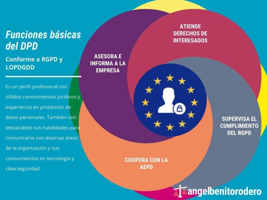 Infografía Funciones del Delegado de Protección de Datos